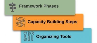 A Framework for Making Successful Technology Decisions